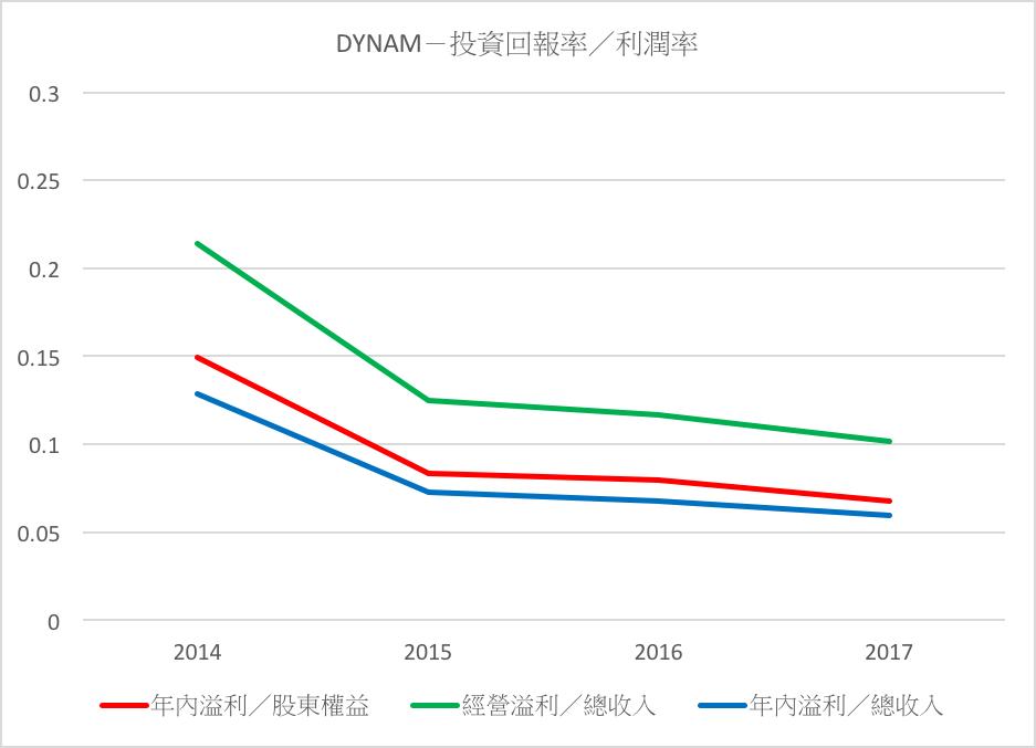 DYNAM-投資回報率/利潤率