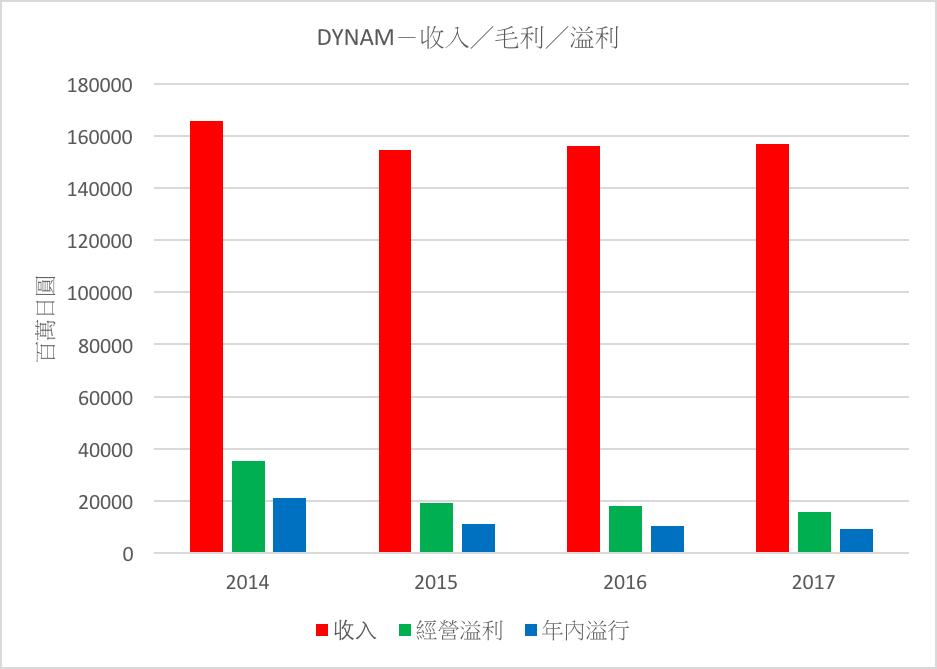 DYNAM-收入/毛利/溢利