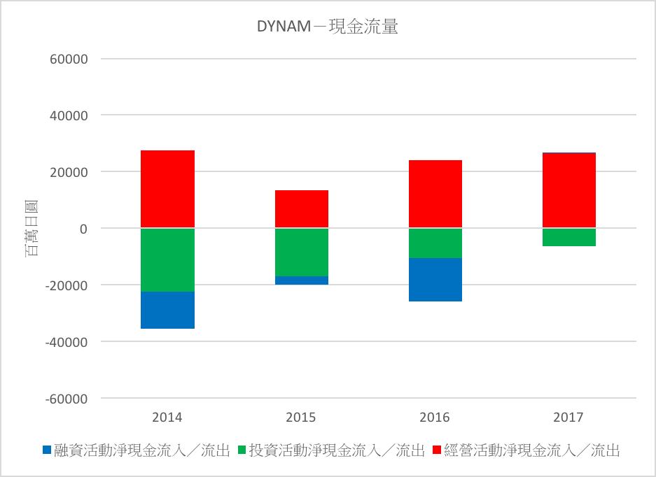 DYNAM-現金流量