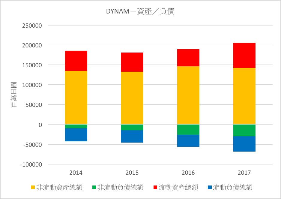 DYNAM-資產/負債