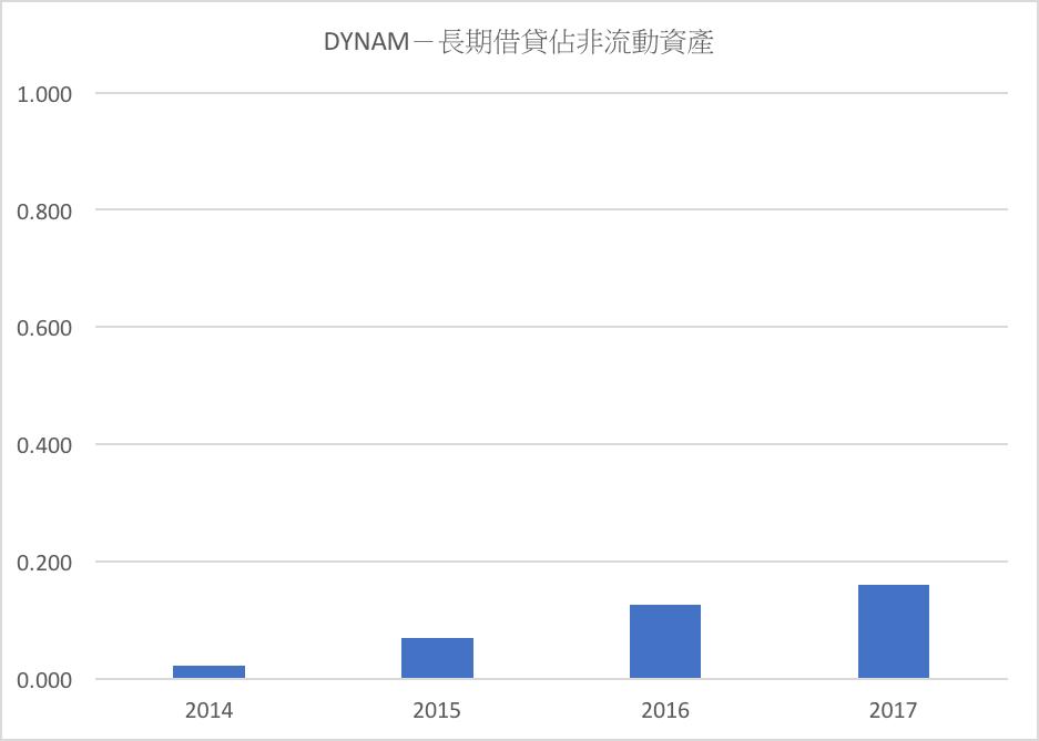 DYNAM-長期借貸佔非流動資產