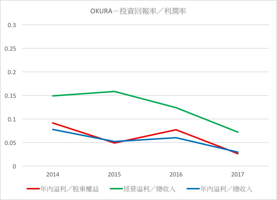 OKURA-投資回報率/利潤率