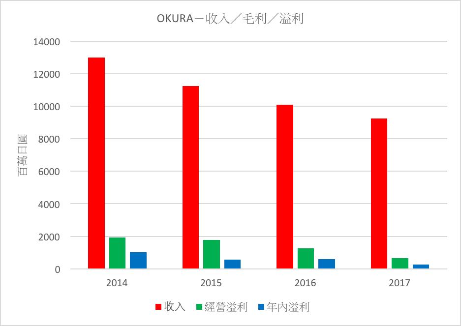 OKURA-收入/毛利/溢利