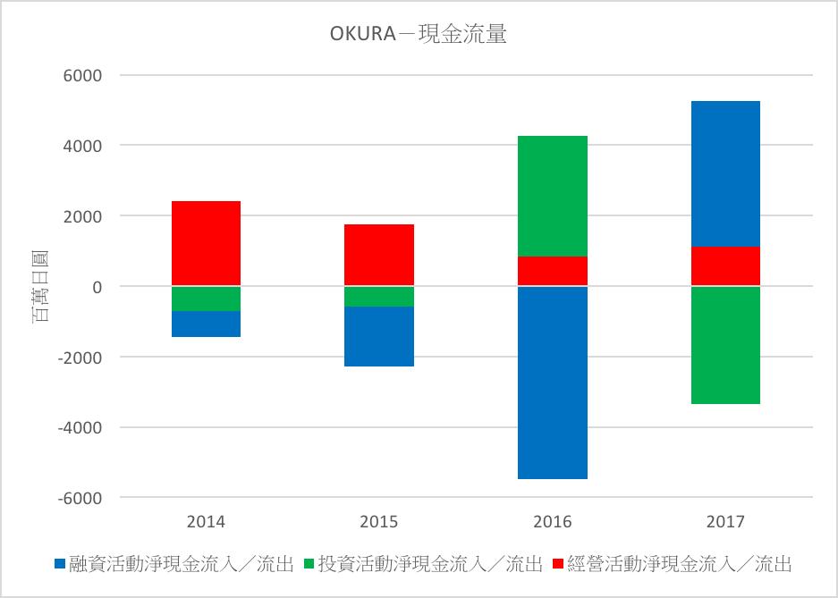 OKURA-現金流量