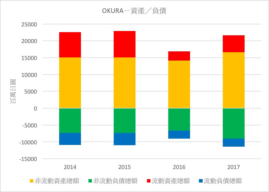 OKURA-資產/負債