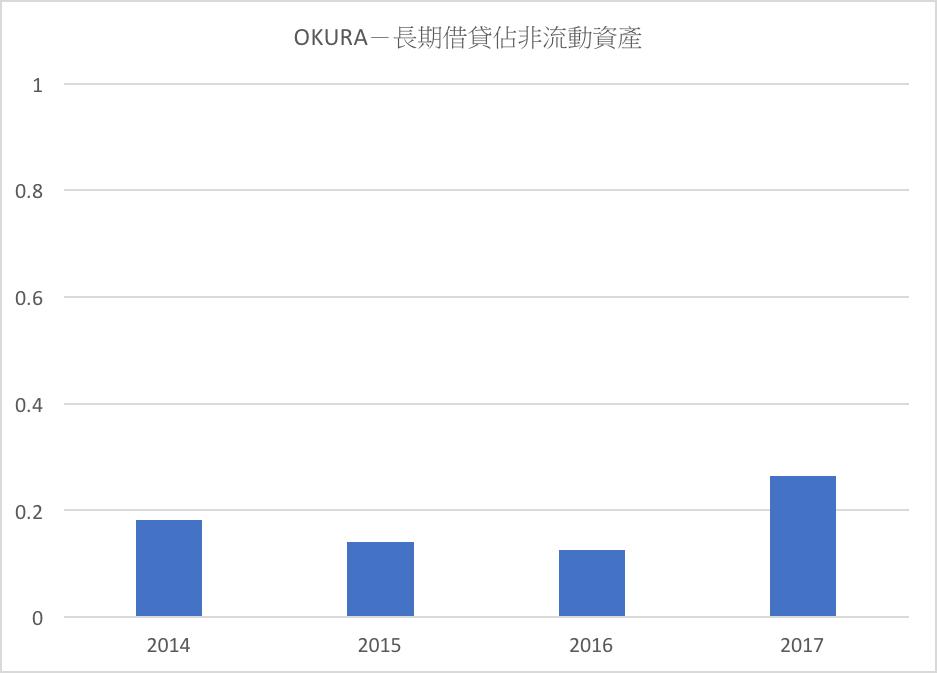 OKURA-長期借貸佔非流動資產