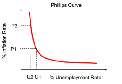 Philips_curve.png