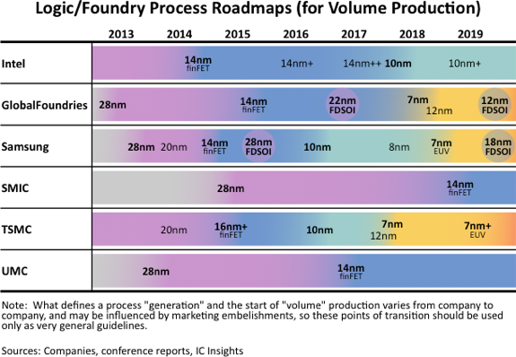 semiconductor-foundry-roadmap.png